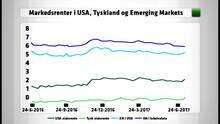Kvartalskommentar: Valuta driller afkast på de nye obligationsmarkeder i 2. kvt